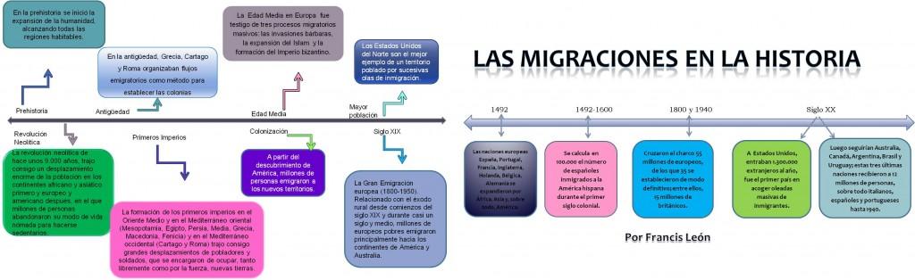 Concepto de Migración. Esquema informativo.