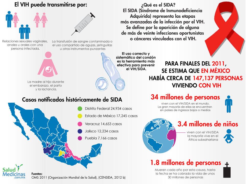 Infografia VIH SIDA