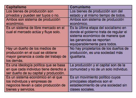 (Comparativa entre Capitalismo y Comunismo.)