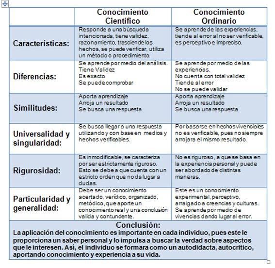 (Comparativo entre conocimiento científico y ordinario.)