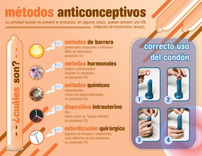 (Cuáles son los métodos anticonceptivos.)