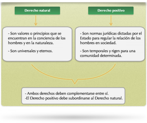 (Cuadro comparativo - Derecho Positivo y Natural.)