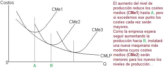 (Economías de escala. Gráfica.)