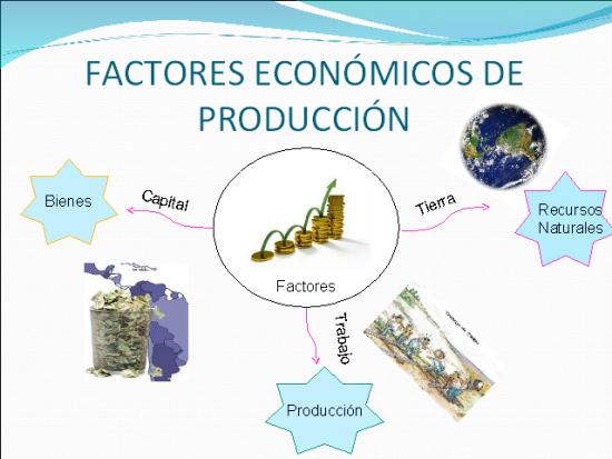 (Los factores de producción.)