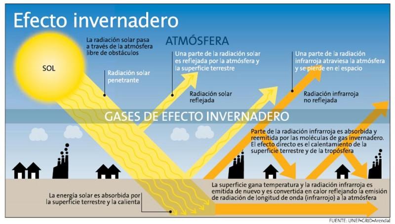 donde se produce el efecto invernadero