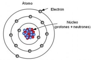 (Qué es átomo - Composición.)