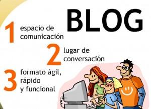 (Qué es un blog. Imagen.)