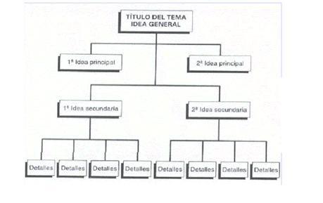 (Qué es diagrama o esquema)