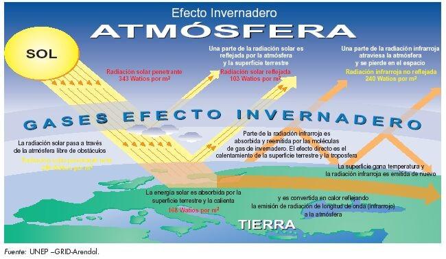 (El efecto invernadero.)