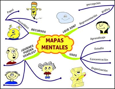 (Qué es un mapa mental. Método.)