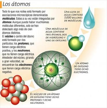 (Qué es materia. Los Átomos.)