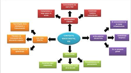 Concepto De Mapa Conceptual Definici N Y Concepto