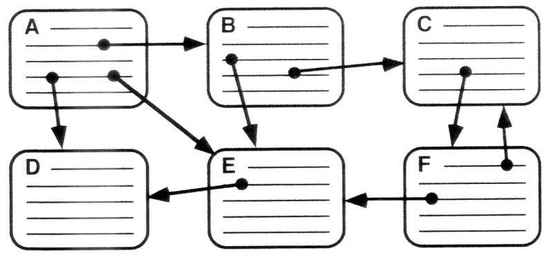 hipertexto - links
