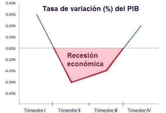 Ejemplo de recesión económica