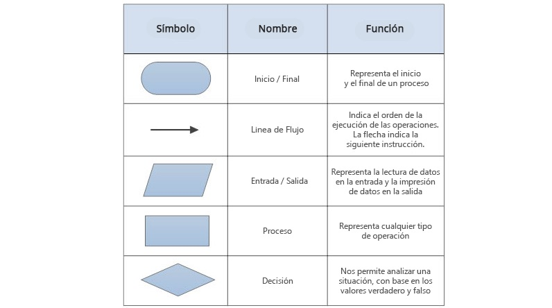 simbologia de diagrama de flujo