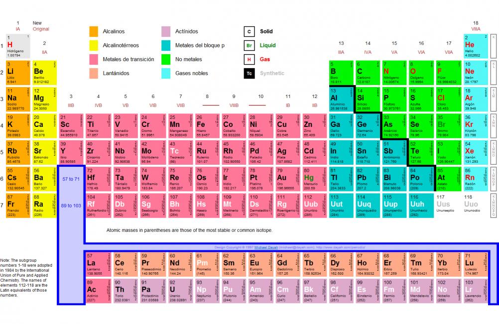 Qu es tabla peridica concepto definicin y caractersticas tabla periodica de los elementos urtaz Choice Image