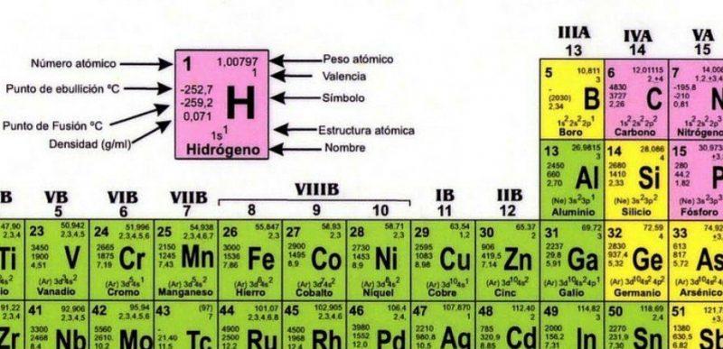 Qu es tabla peridica concepto definicin y caractersticas tabla perodica los elementos estn representados con sus respectivos smbolos qumicos urtaz Image collections