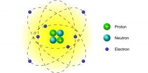 Modelo Atómico deRutherford
