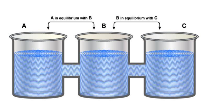 Equilibrio térmico - ley cero de termodinámica