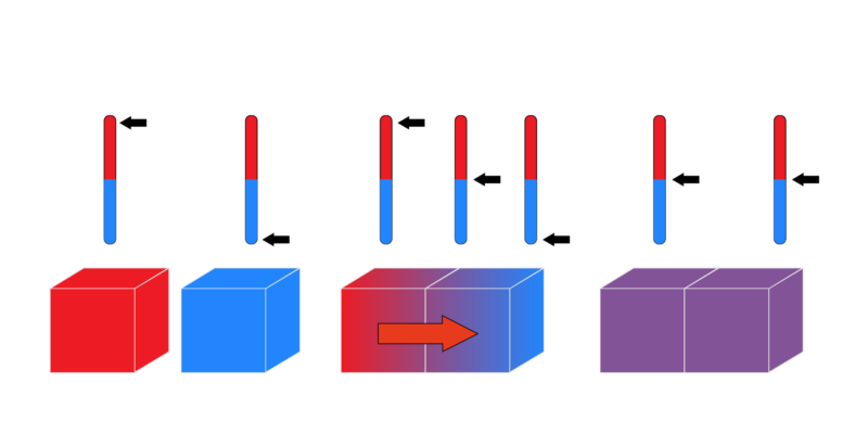 Termodinámica - equilibrio térmico
