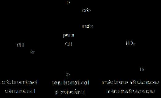 Nomenclatura química