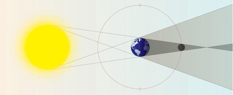 eclipse lunar diagrama
