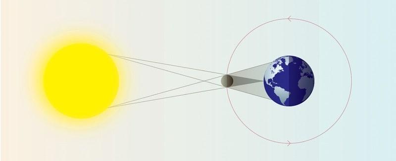 eclipse solar diagrama