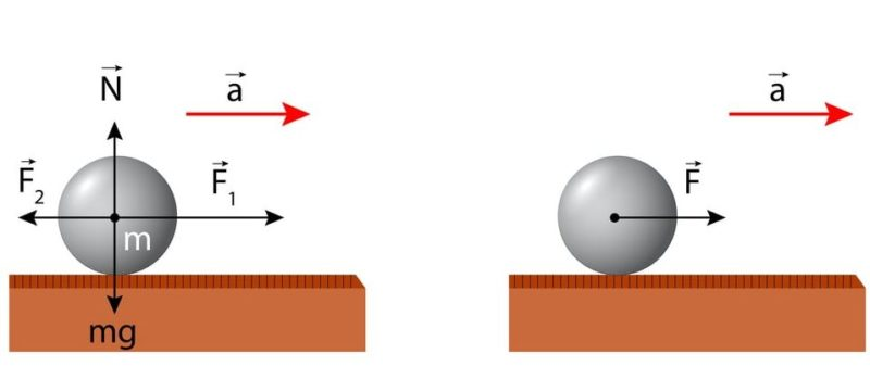 leyes de newton segunda dinamica