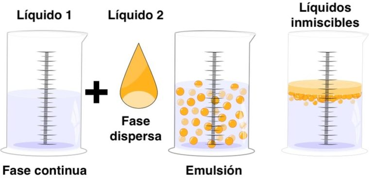 emulsion-quimica fases