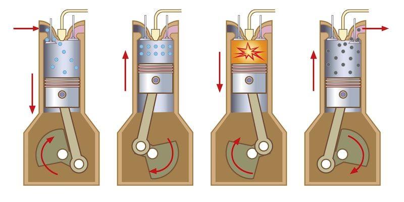reacciones redox reduccion oxidacion ejemplo motor combustion