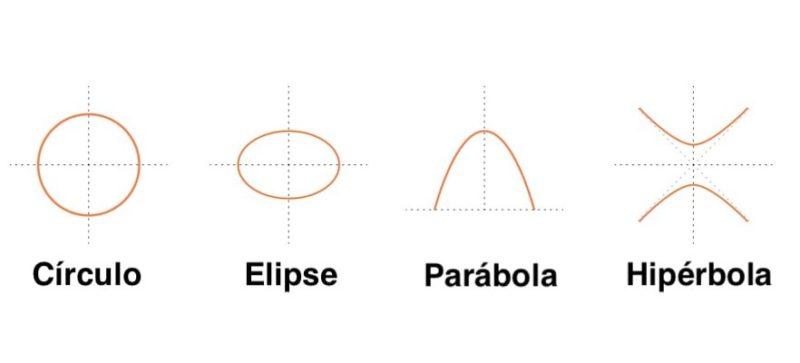 geometria analitica figuras circulo elipse parabola hiperbola