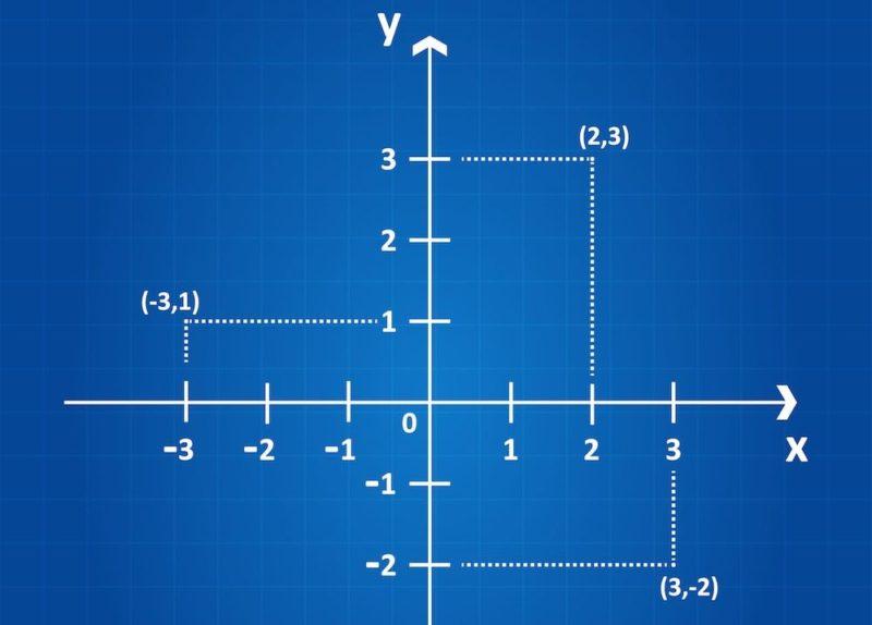 plano cartesiano caracteristicas
