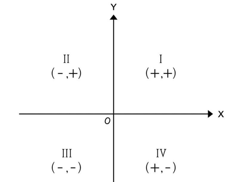 plano cartesiano cuadrantes