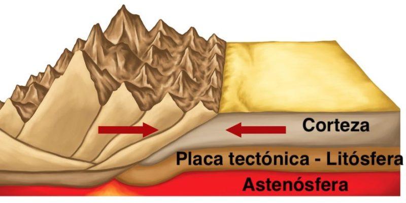capas de la tierra litosfera
