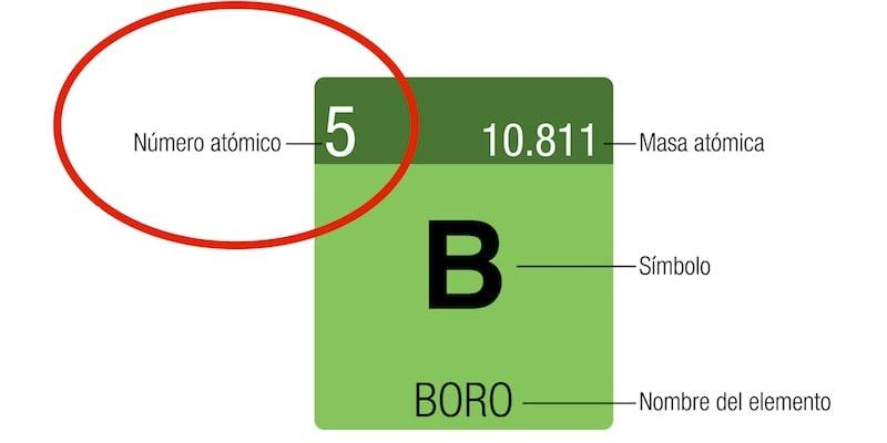 numero atomico-proton