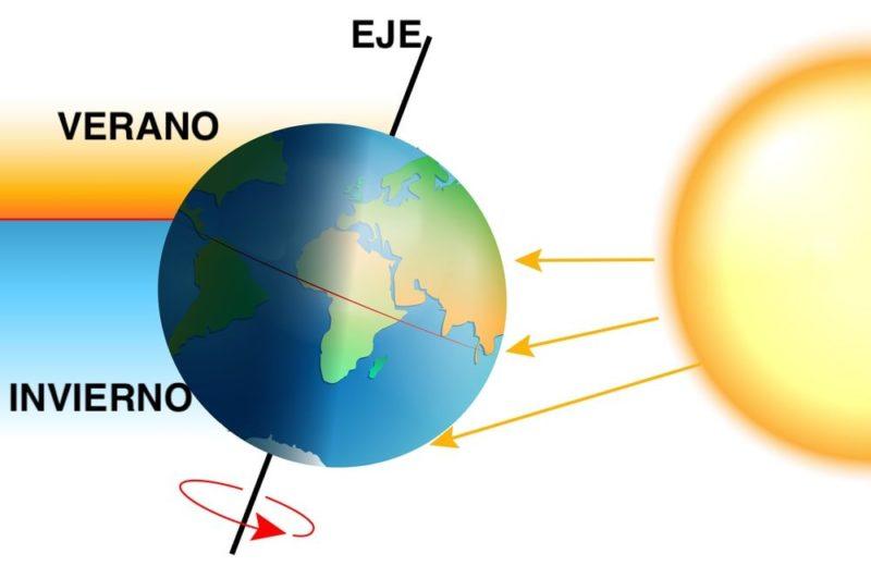 Planeta Tierra Qué Es Resumen Origen Y Características
