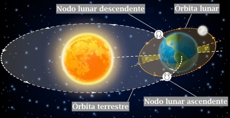 luna orbita movimiento