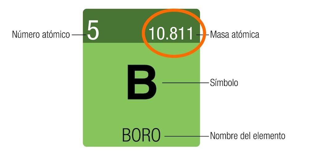masa atomica-numero atomico