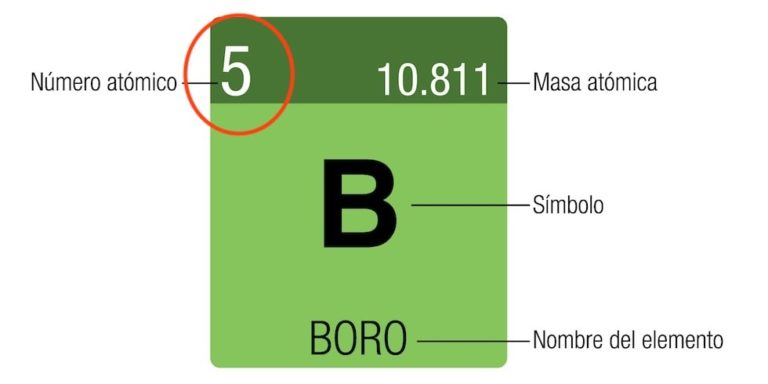 numero atomico