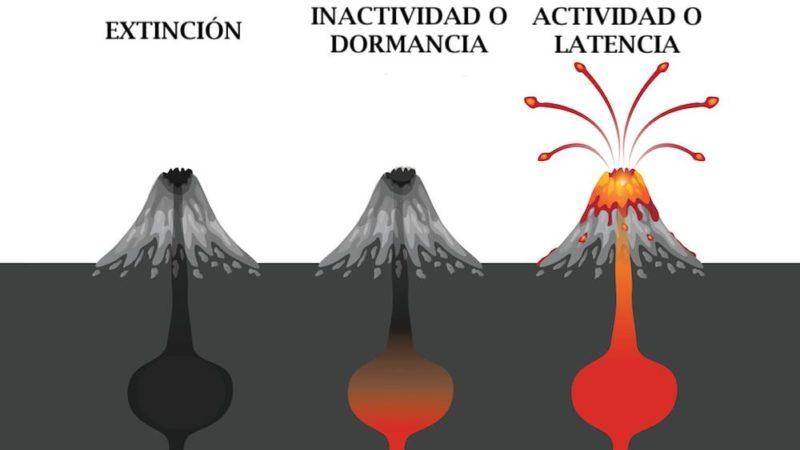 Volcán Concepto Tipos Partes Características Y Ejemplos