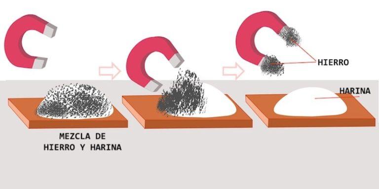 separacion magnetica