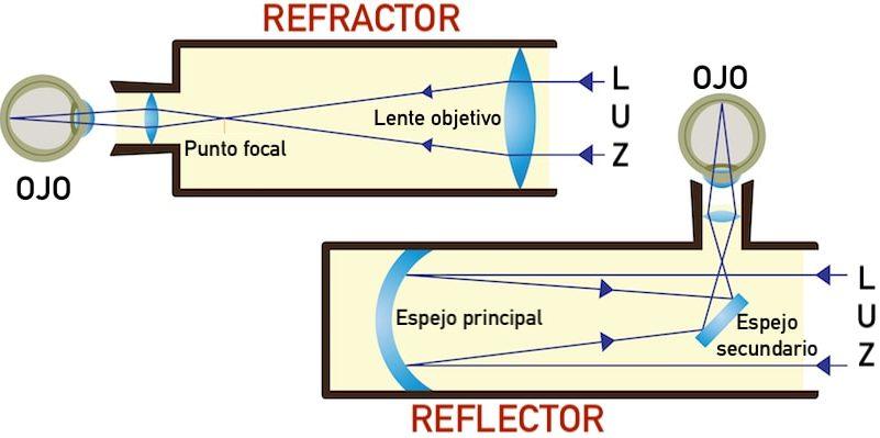 telescopio tipos refractor reflector