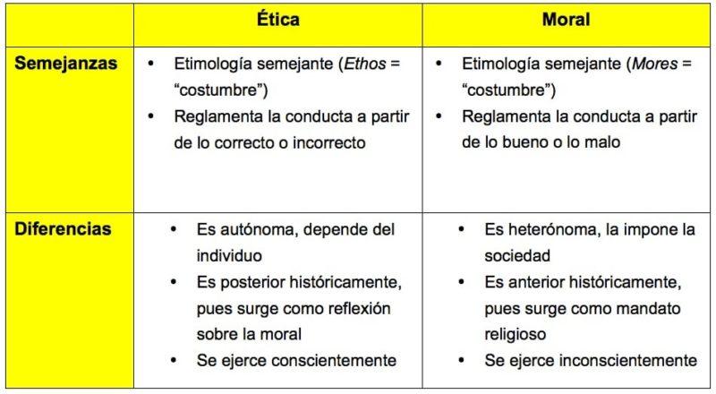 cuadro comparativo etica moral-ejemplo