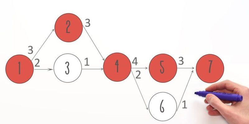 cronograma diagrama de pert