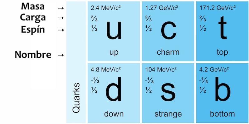 quarks tipos