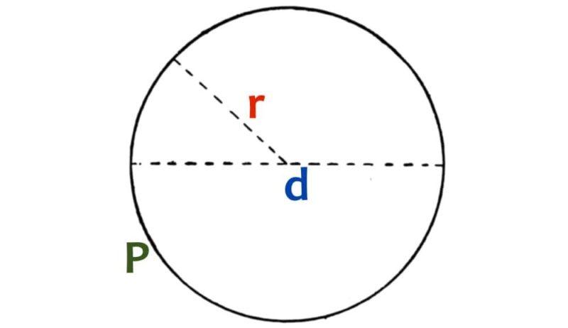 perimetro circulo circunferencia