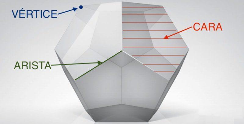 policaedro elementos