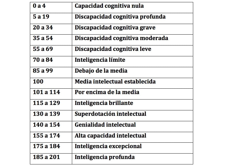 tabla coeficiente intelectual