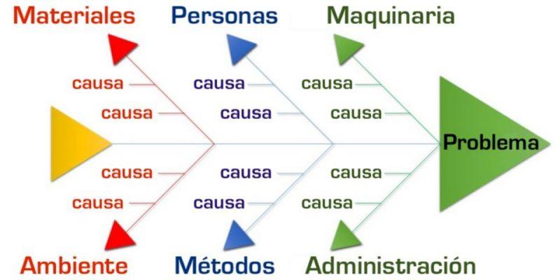 causa y efecto diagrama ishikawa