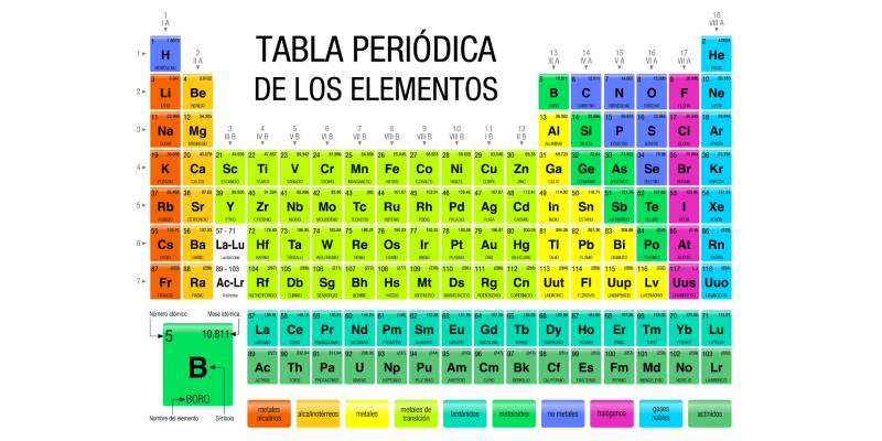 Grupos De La Tabla Periódica Información Y Características